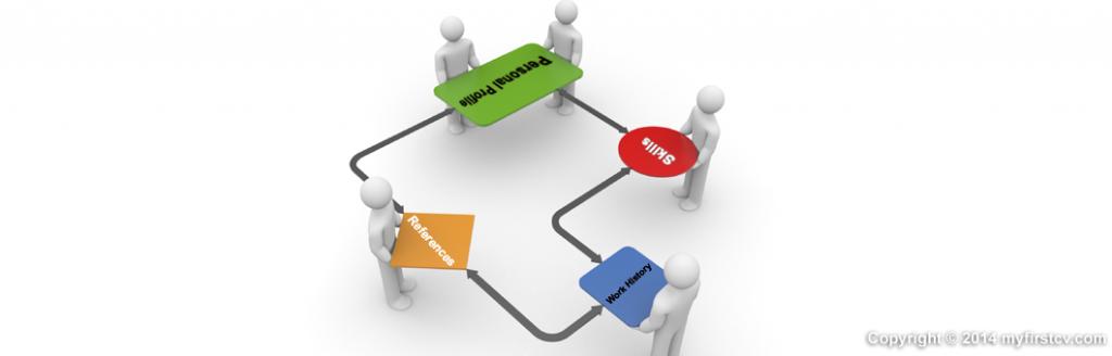 myfirstcv.com Structure of a CV helps